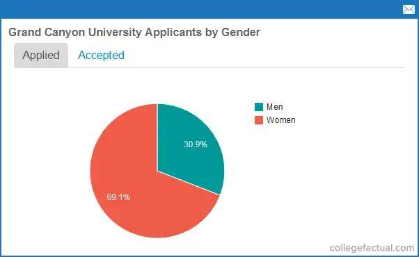 grand canyon university enrollment
