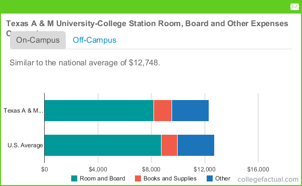 Texas M Tuition Costs