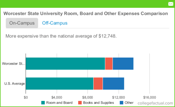 Worcester State University Room and Board Costs