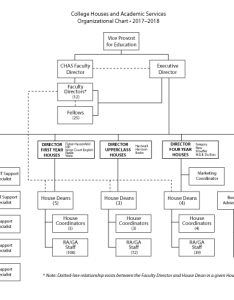 The office of college houses and academic services is  part vice provost for education as can be seen in chart below also organization  rh collegehouses upenn