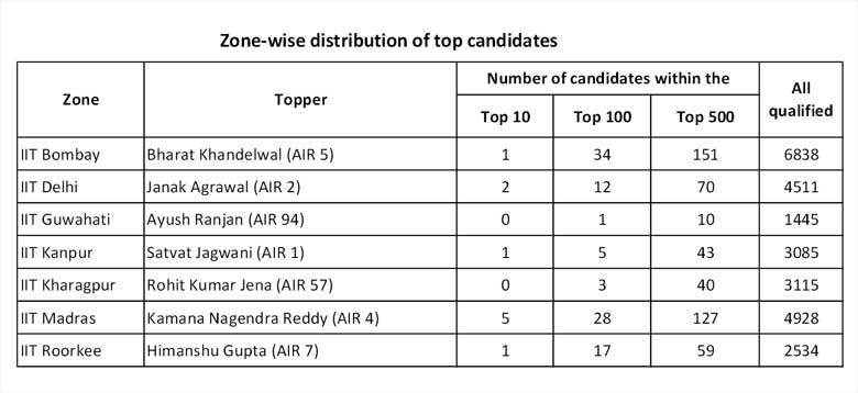 IIT JEE 2015 result