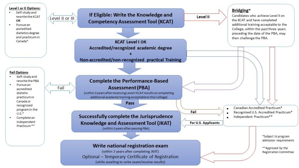 medium resolution of step 1 determine eligibility for plar process