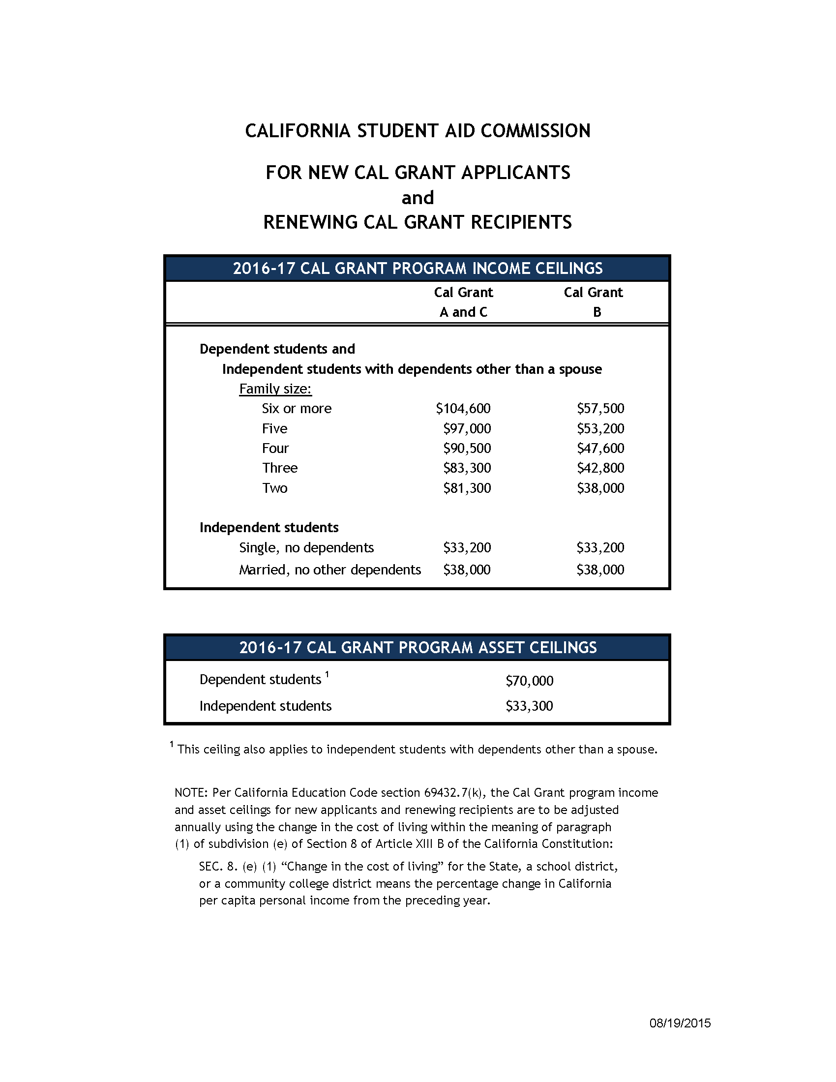 17 Cal Grant Income And Asset Ceilings