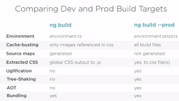 ng build