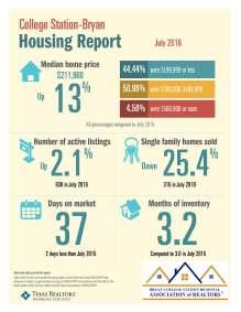 July 2016 BCS TAR Data statistics
