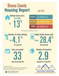 July 2016 Brazos Co TAR Data statistics