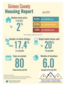 July 2016 Grimes Co TAR Data statistics