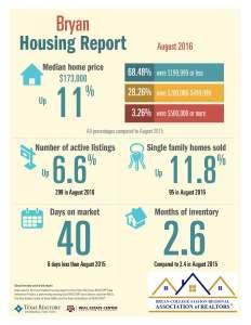bryan-housing-report
