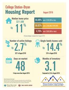 college-station-bryan-housing-report