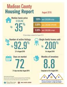 madison-county-housing-report