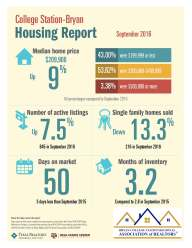 b-cs-housing-report