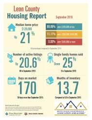 leon-co-housing-report-9-2016