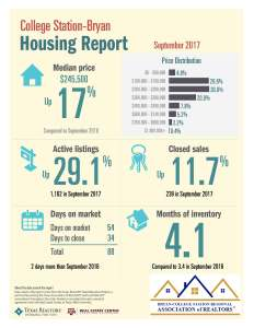 September 2017 – COLLEGE STATION / BRYAN HOME SALES