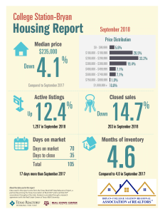 September 2018 – COLLEGE STATION / BRYAN HOME SALES
