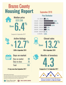 Brazos TAR 9-18 Housing Report