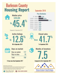 Burleson TAR 9-18 Housing Report