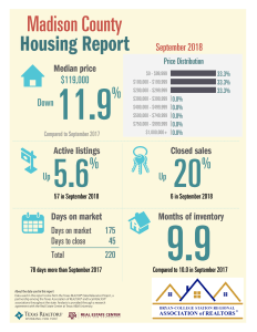 Madison TAR 9-18 Housing Report