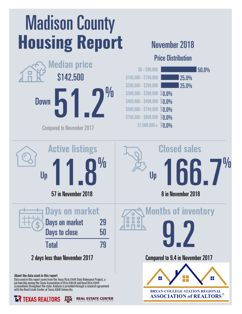 Madison County TX – 11-2018 Homes Sales Statistics