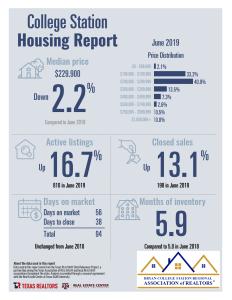 June 2019 TAR Data Relevance Statistics