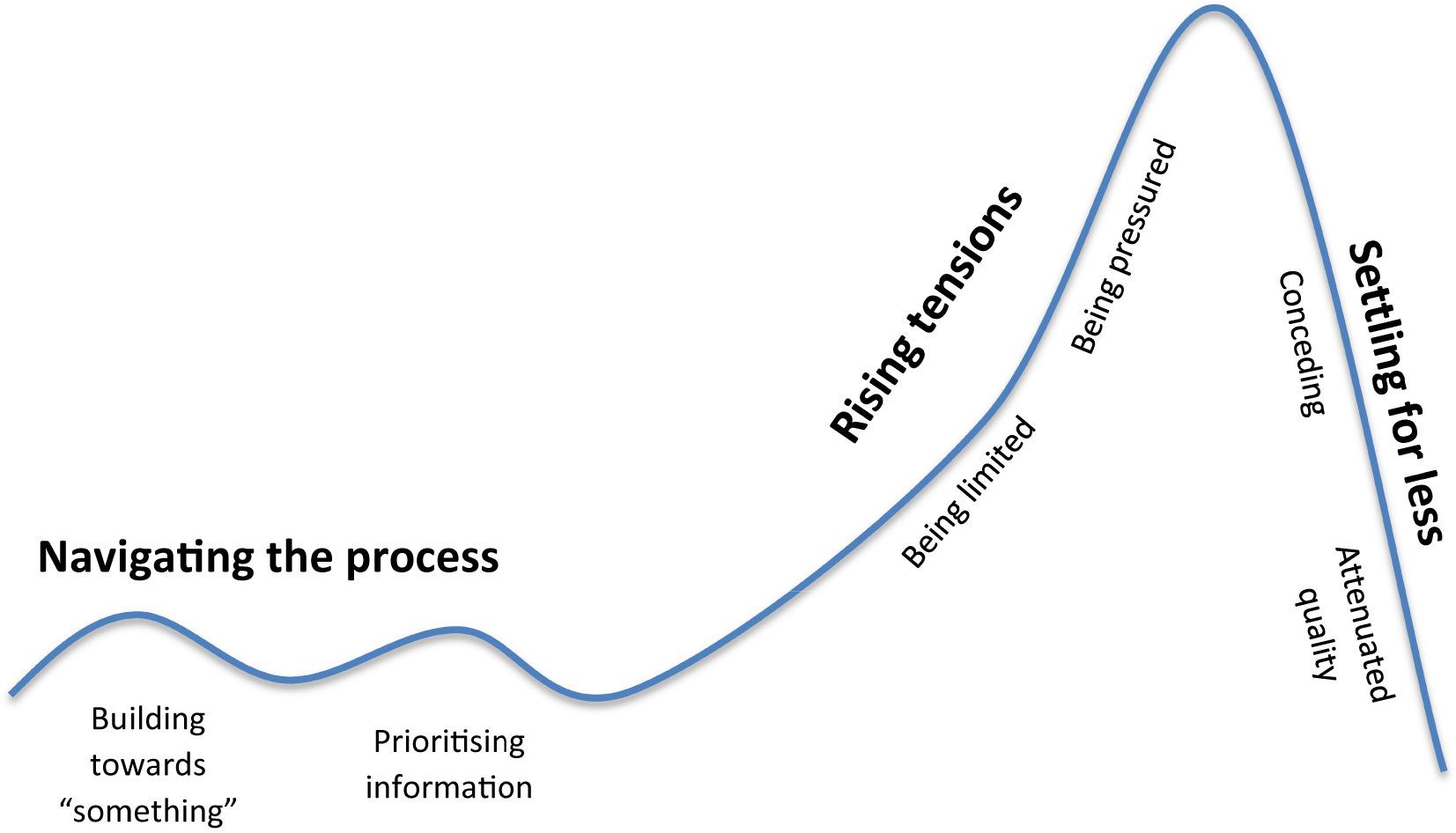 """Settling for less"": Designing undergraduate nursing"
