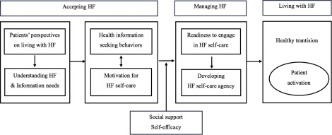 How do patients develop self-care behaviors to live well