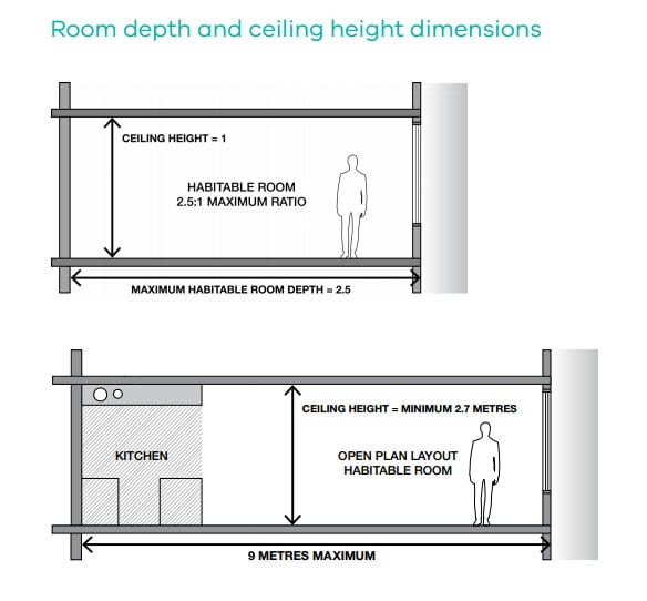 What is the minimum ceiling height for a bedroom for Minimum bedroom size code