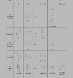 welding positions 3g and 4g welding positions 6g welding position diagram [ 1875 x 2652 Pixel ]