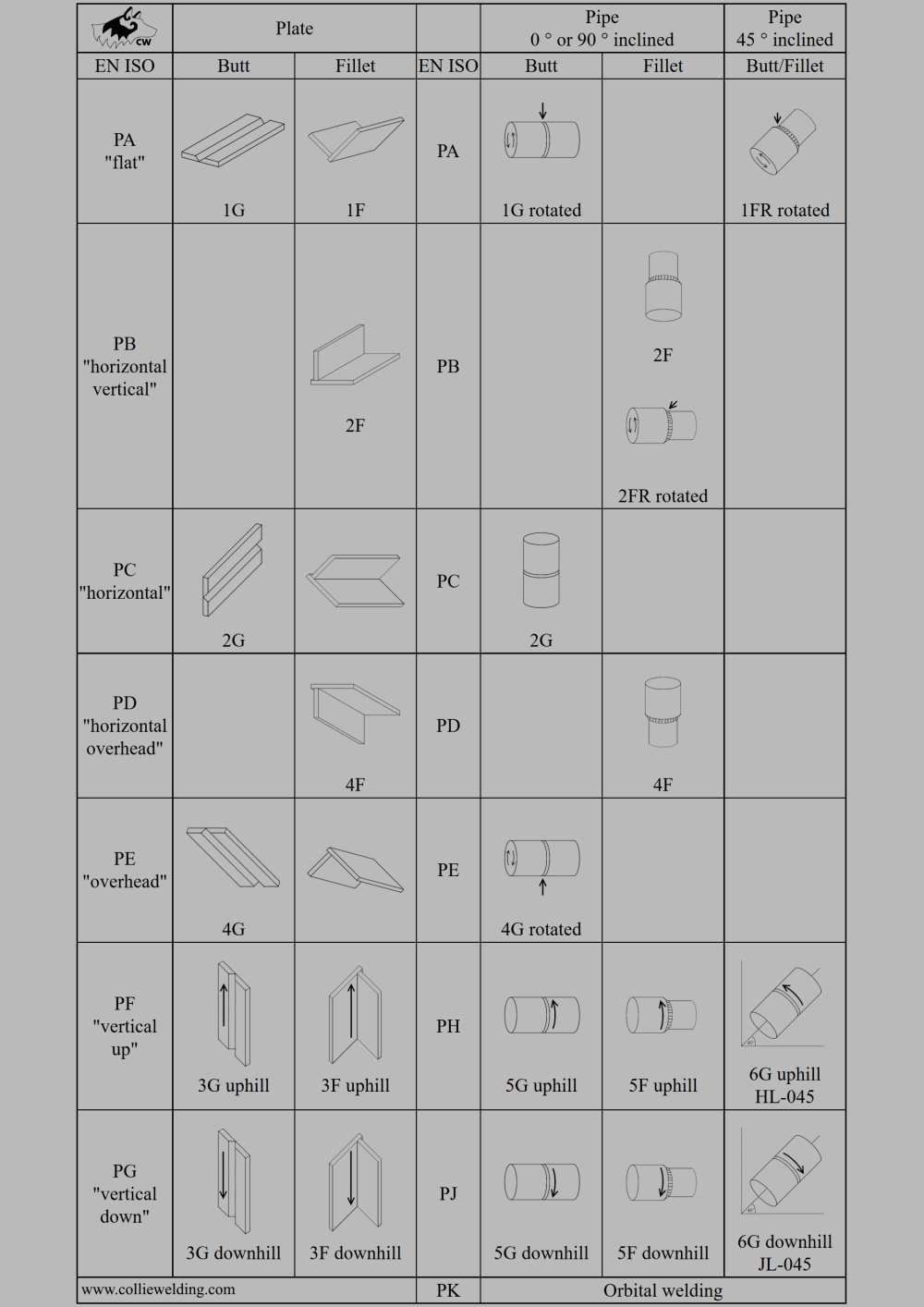 medium resolution of welding positions 3g and 4g welding positions 6g welding position diagram