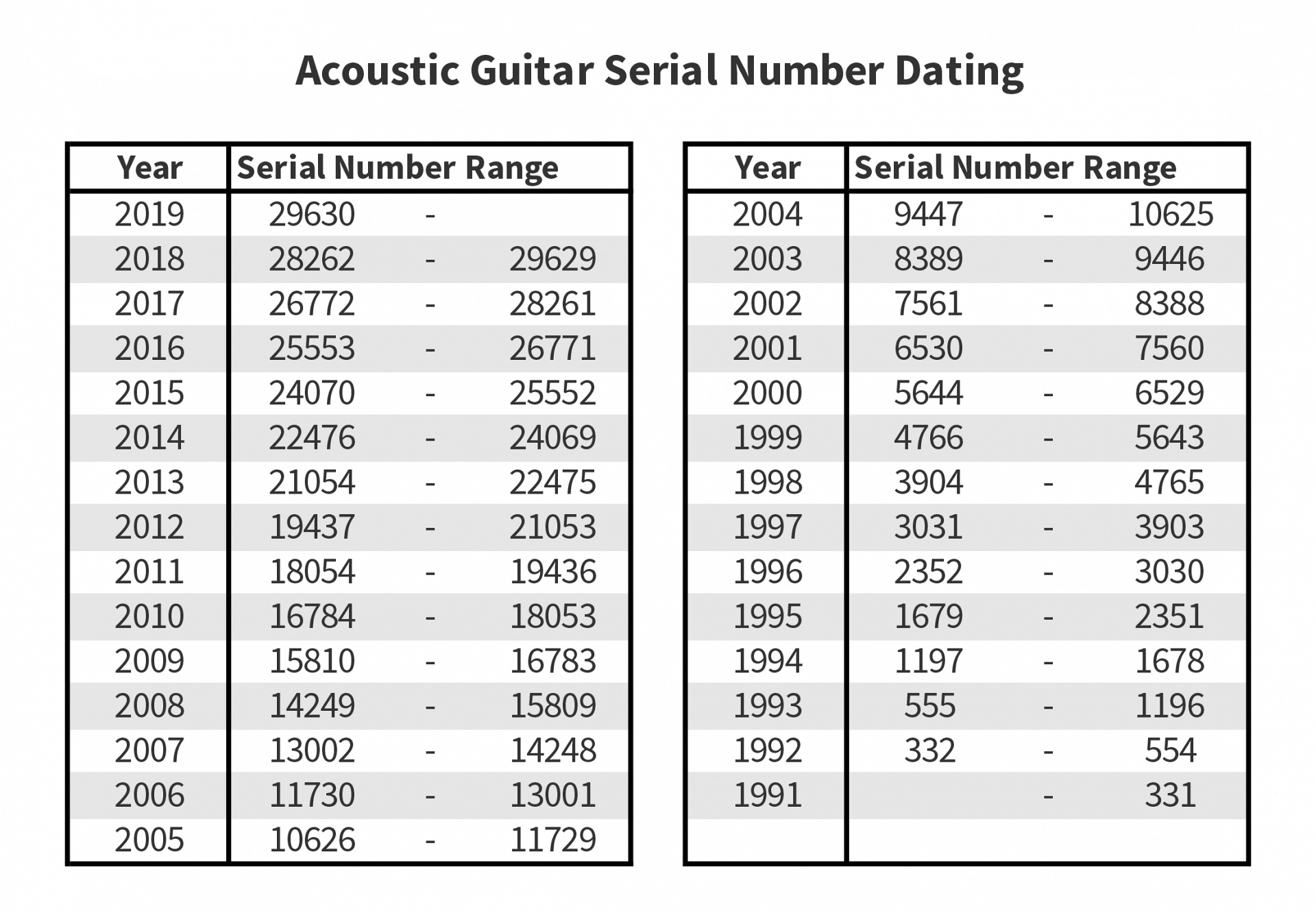 hight resolution of collings acoustic guitar serial number dating chart