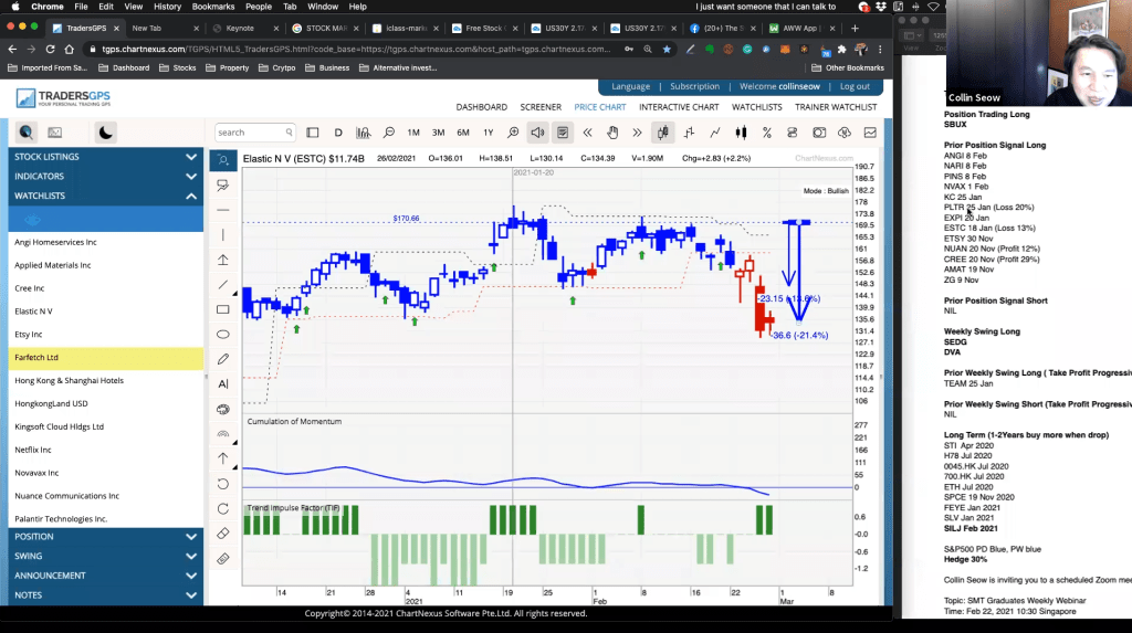 1st March 2021 – Position Trading Long: SBUX…