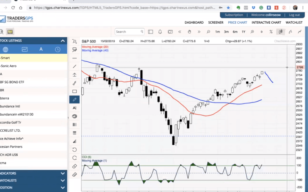 18th Feb Weekly Webinar: Weekly look for short, daily look for long