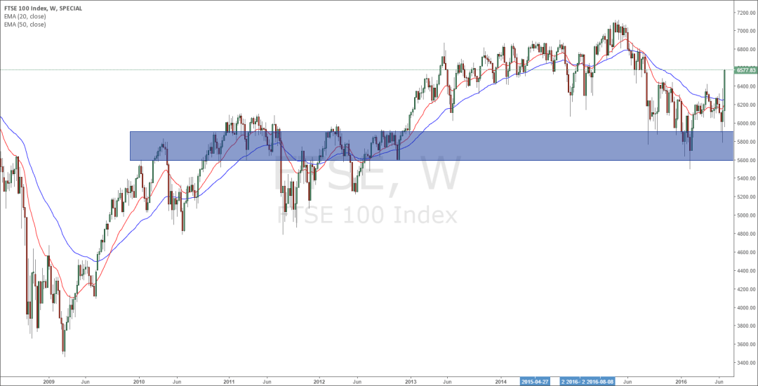 FTSE weekly zone