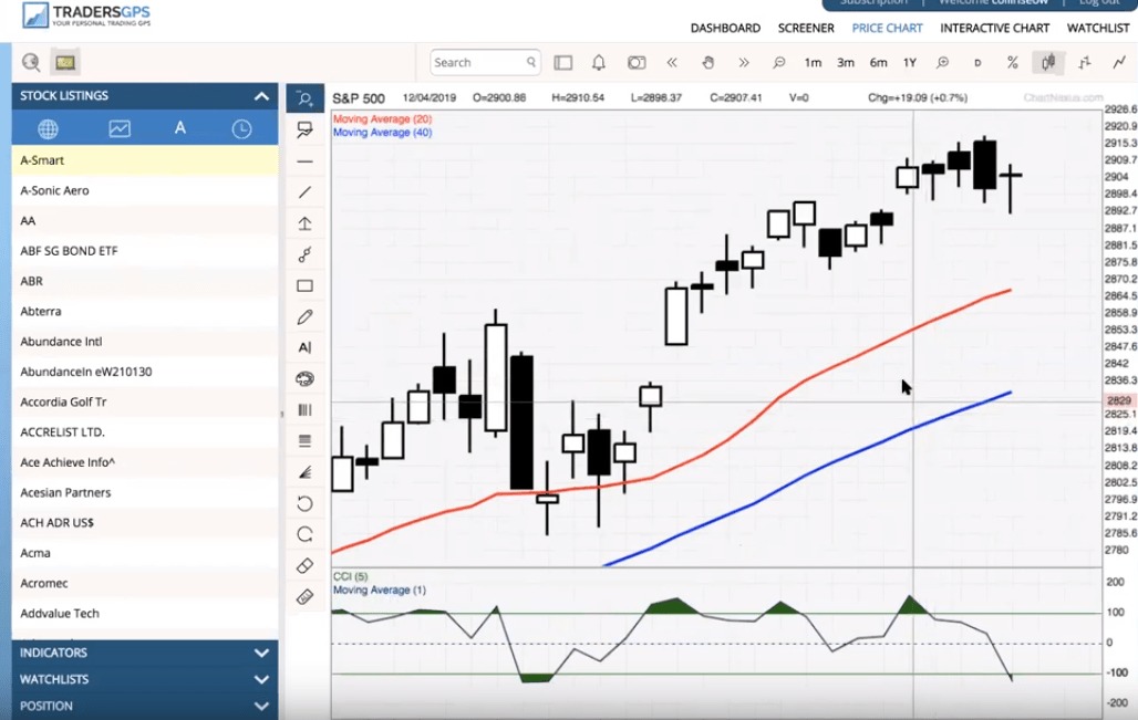 "22nd April Weekly Webinar: Going from ""Overbought"" to ""Oversold"""
