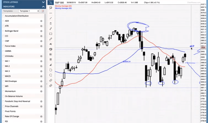 2nd Sept Weekly Webinar: Confusing Markets Recently?