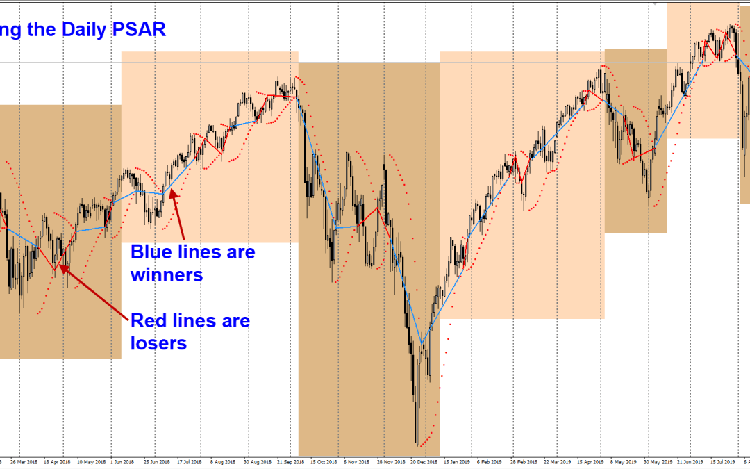 With This Tweak, Parabolic SAR Profits over 600 points On The S&P500 This Year