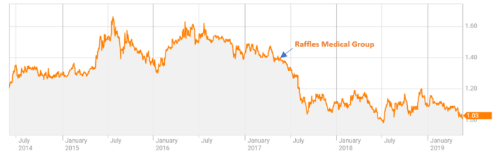 Defensive Raffles Medical Group at 5-year Lows
