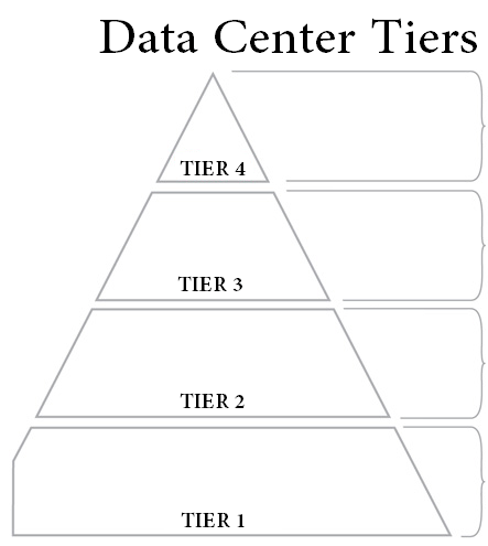 data center tier rating