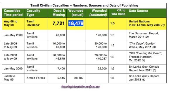 Tamil Civilian Casualties KIA-WIA Estimate