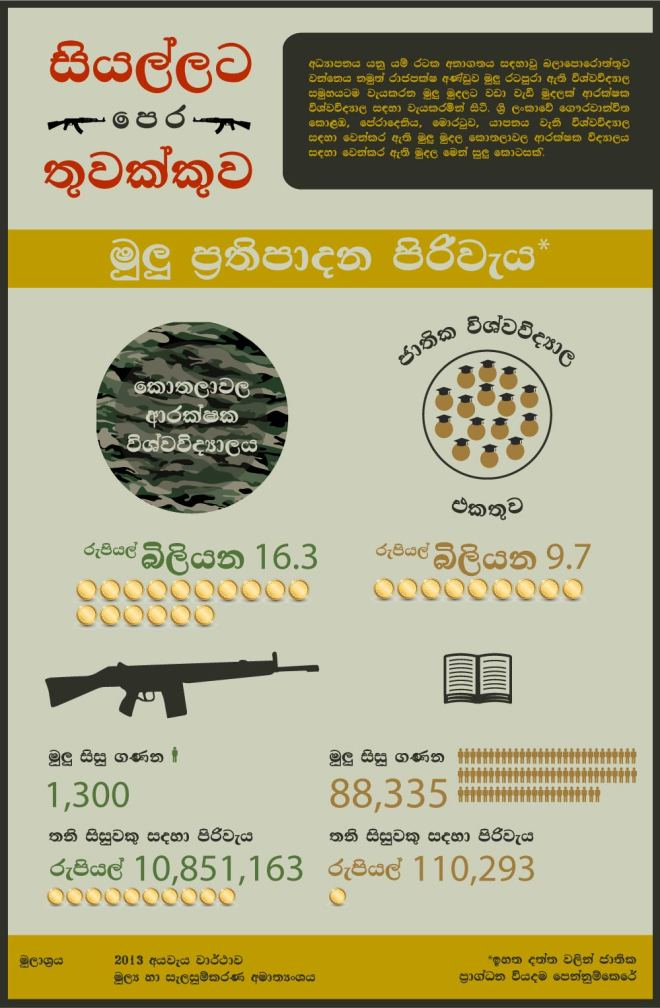 Infographic-Guns-Final-sinhala