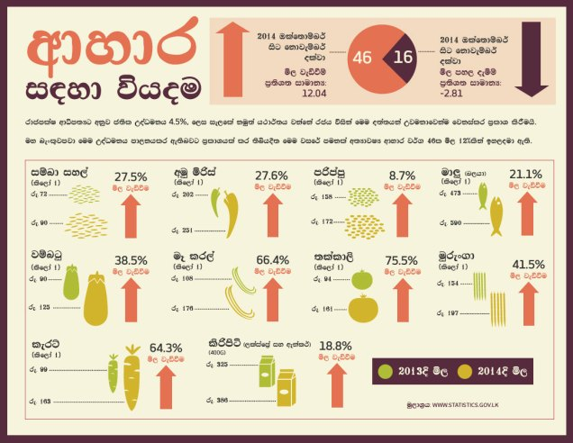 Infographic-Food-SINhala