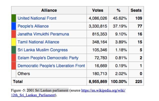 2001 Sri Lankan parliament