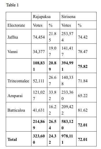 North East Votes 2015 Presidential Elections Sri Lanka