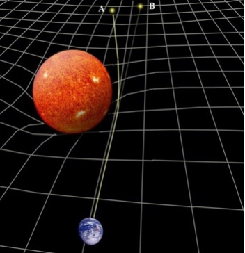 Fig: 2 Light from a distant star 'bends' when passing close to the sun