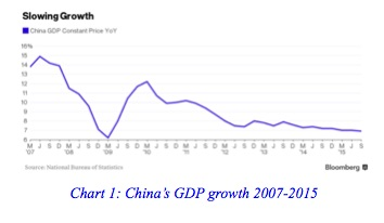China's GDP growth 2007-2015