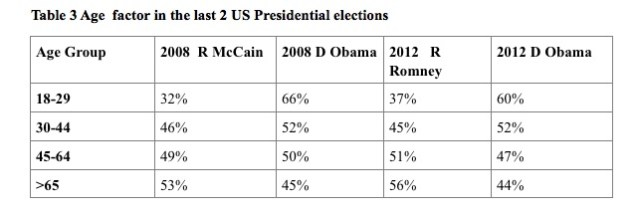 Table 3 Age  factor in the last 2 US Presidential elections