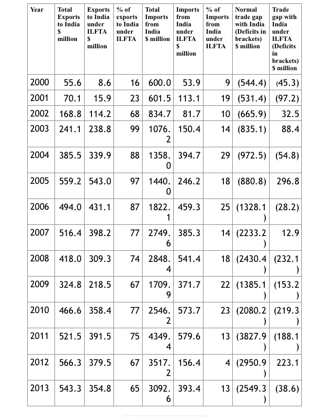 Trade under ILFTA 2000-2013
