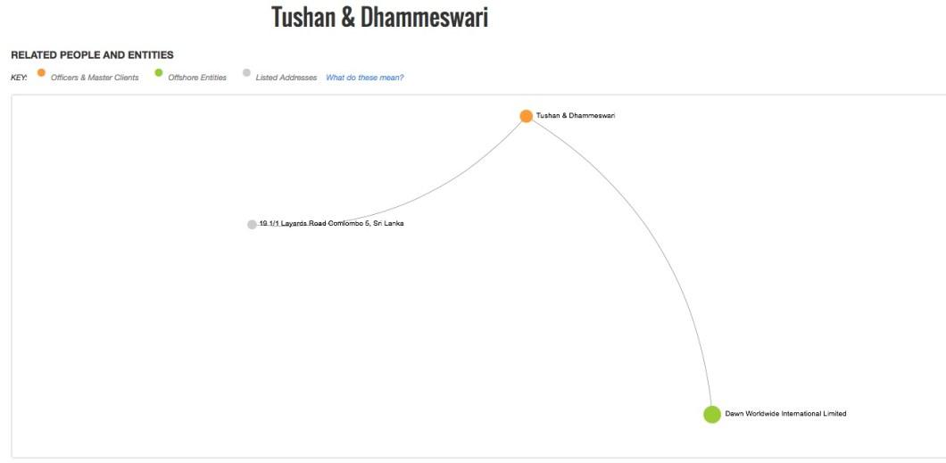 Tushan & Dhammeswari