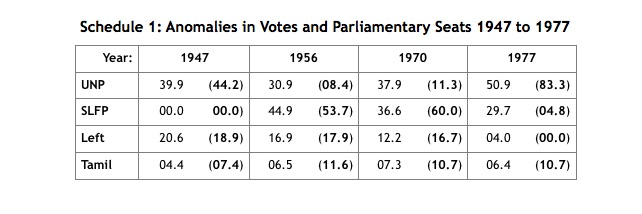 Sri Lanka Electoral Reforms & Political Minorities