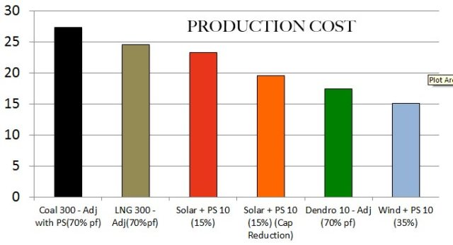 production-cost