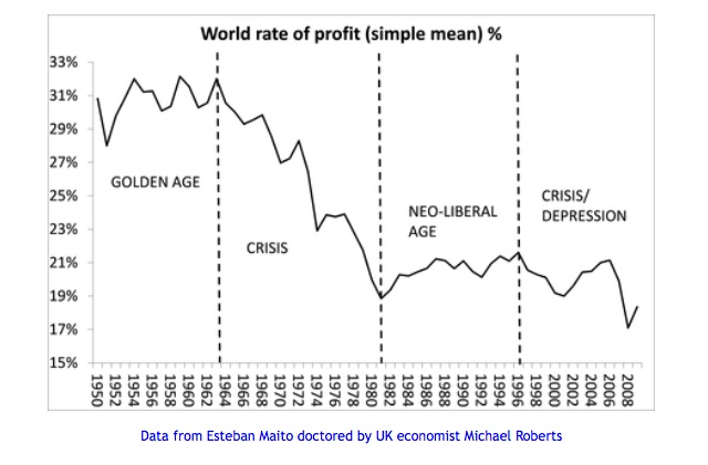 world-rate-of-profit